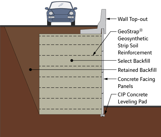 Diagram of GeoMega MSE Wall Components