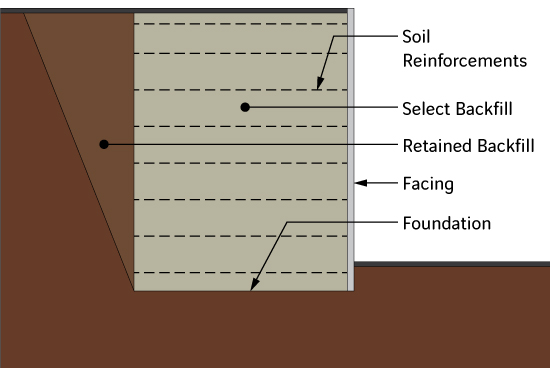 Mechanically Stabilized Earth Mse Retaining Walls Reco