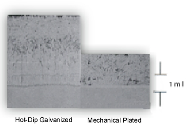 Hot-Dip and Mechanical Plated Galvanizing Thickness Comparison Diagram