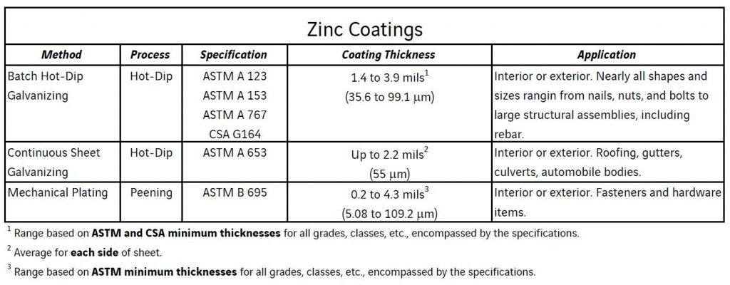 Chart Showing Zinc Coatings for Galvanizing