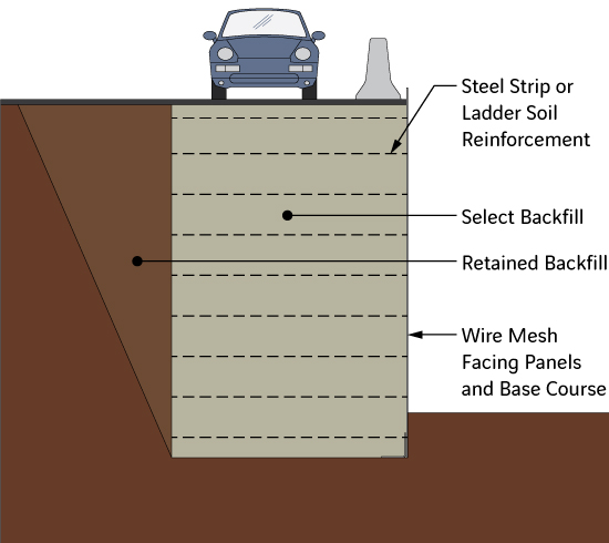 TerraTrel® Wire Mesh Facing Retaining Walls Diagram