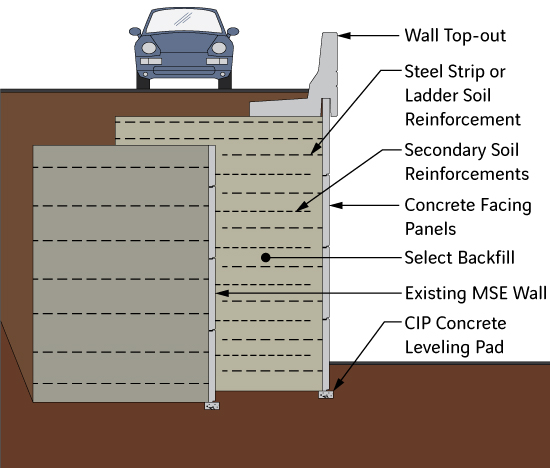 Diagram of Basic Shored MSE Wall in Front of Existing MSE Wall