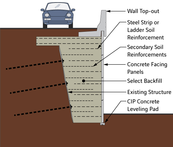 Diagram of Basic Shored MSE Wall in Front of Soil Nail Wall