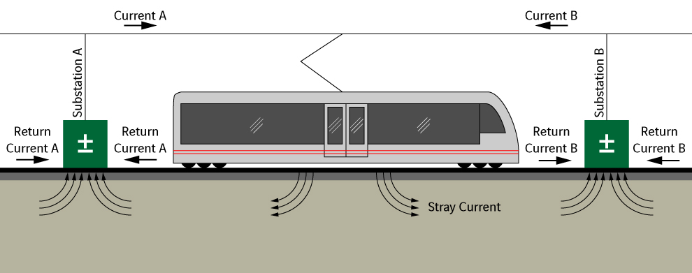 Visual of Stray Currents Developed from Electrified Rail Systems