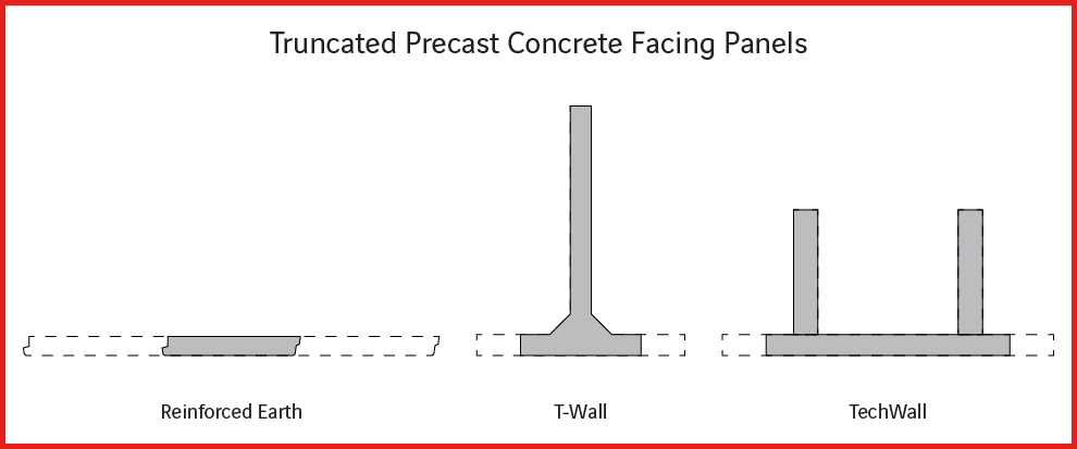 Plan View of MSE Wall Types with Truncated Ends